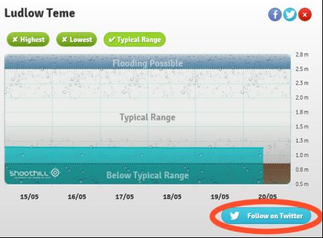 Follow GaugeMap gauge on twitter